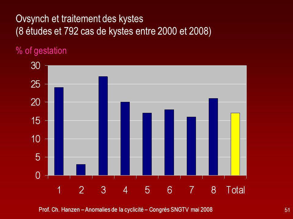 Prof. Ch. Hanzen – Anomalies de la cyclicité – Congrès SNGTV mai 2008 51 Ovsynch et traitement des kystes (8 études et 792 cas de kystes entre 2000 et