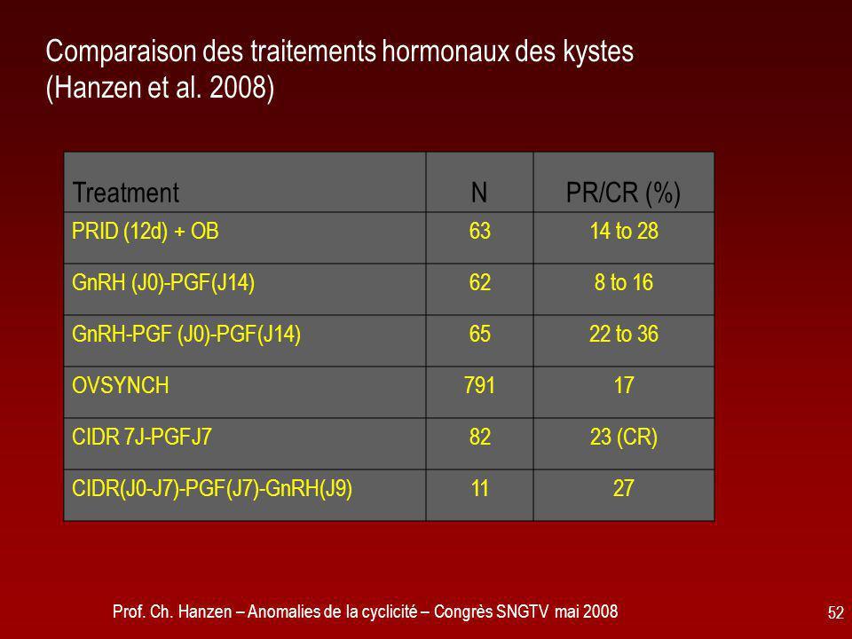 Prof. Ch. Hanzen – Anomalies de la cyclicité – Congrès SNGTV mai 2008 52 Comparaison des traitements hormonaux des kystes (Hanzen et al. 2008) Treatme