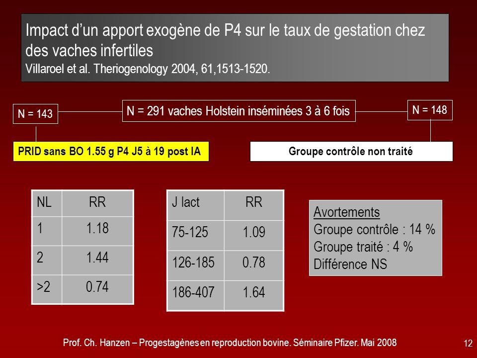 Prof. Ch. Hanzen – Progestagènes en reproduction bovine. Séminaire Pfizer. Mai 2008 12 Impact d'un apport exogène de P4 sur le taux de gestation chez