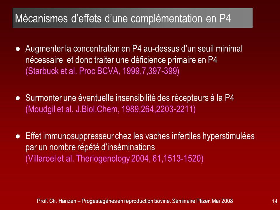 Prof. Ch. Hanzen – Progestagènes en reproduction bovine. Séminaire Pfizer. Mai 2008 14 Mécanismes d'effets d'une complémentation en P4 ●Augmenter la c