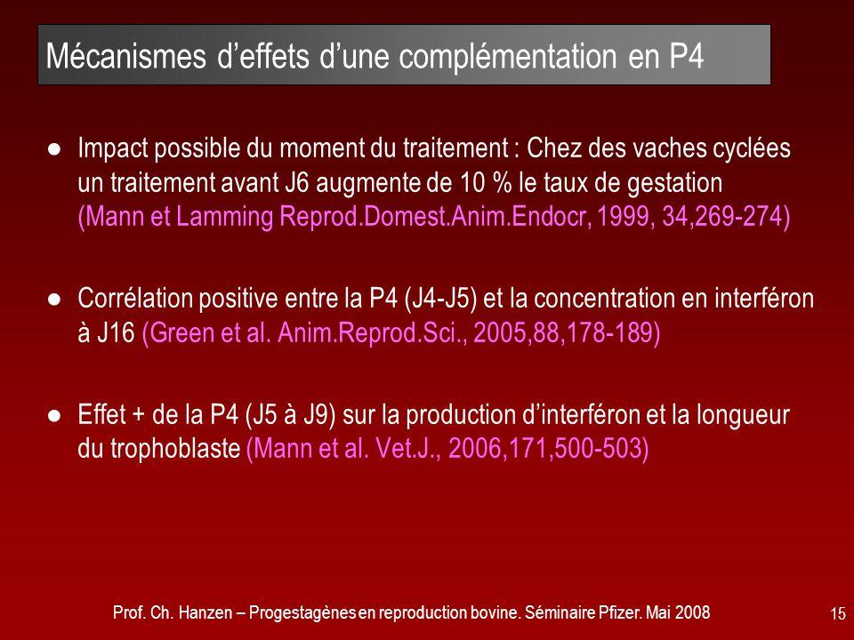 Prof. Ch. Hanzen – Progestagènes en reproduction bovine. Séminaire Pfizer. Mai 2008 15 Mécanismes d'effets d'une complémentation en P4 ●Impact possibl
