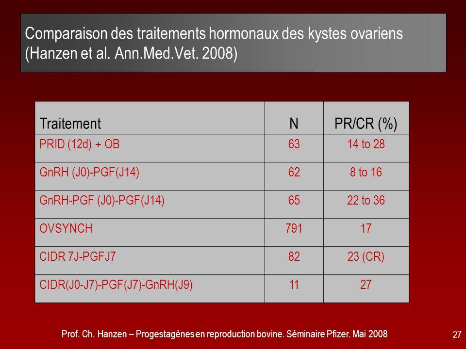 Prof. Ch. Hanzen – Progestagènes en reproduction bovine. Séminaire Pfizer. Mai 2008 27 Comparaison des traitements hormonaux des kystes ovariens (Hanz