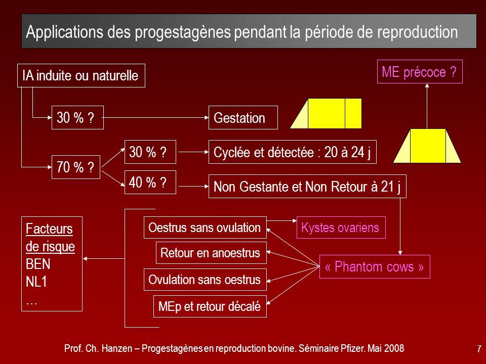 Prof. Ch. Hanzen – Progestagènes en reproduction bovine. Séminaire Pfizer. Mai 2008 7 Applications des progestagènes pendant la période de reproductio
