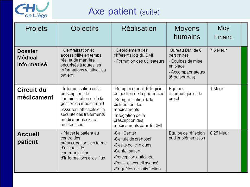 Axe patient (suite) ProjetsObjectifsRéalisationMoyens humains Moy. Financ. Dossier Médical Informatisé - Centralisation et accessibilité en temps réel