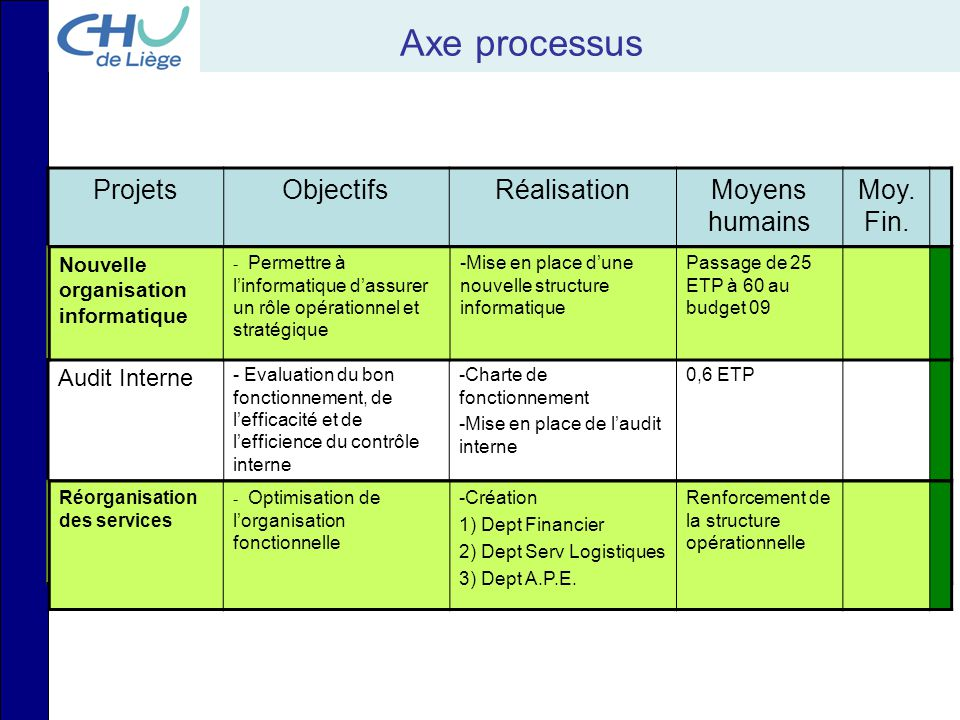 Axe processus ProjetsObjectifsRéalisationMoyens humains Moy. Fin. Audit Informatique - Analyse des forces et des faiblesses -Audit Audit Interne - Eva