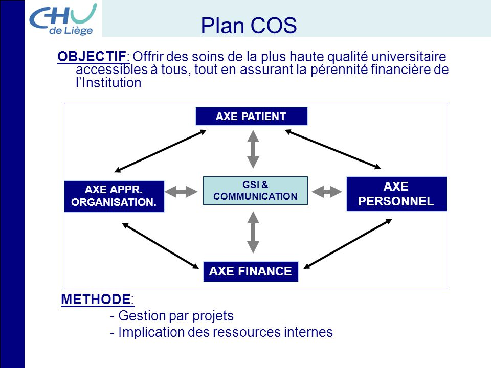 Plan COS OBJECTIF: Offrir des soins de la plus haute qualité universitaire accessibles à tous, tout en assurant la pérennité financière de l'Instituti