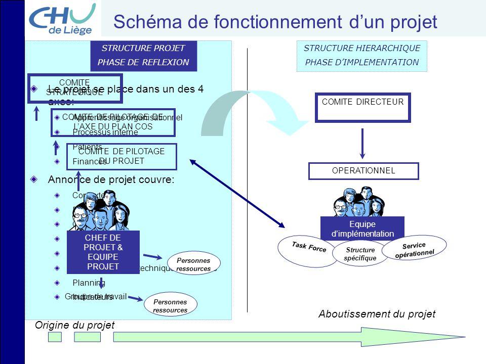 Schéma de fonctionnement d'un projet Origine du projet Aboutissement du projet CHEF DE PROJET & EQUIPE PROJET Groupe de travail COMITE DE PILOTAGE DU