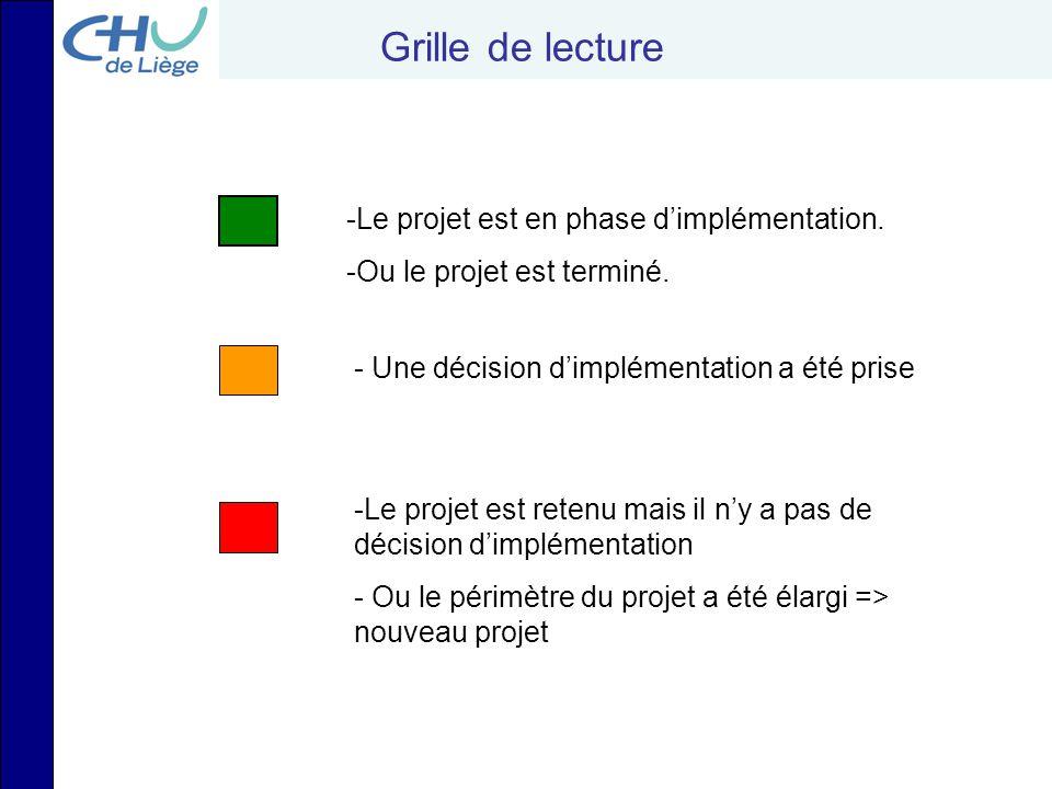 -Le projet est retenu mais il n'y a pas de décision d'implémentation - Ou le périmètre du projet a été élargi => nouveau projet -Le projet est en phas