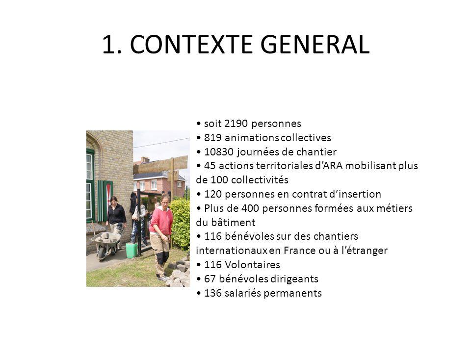Finalité: Autonomie et socialisation autour de l'habitat 3 Activités : 1.