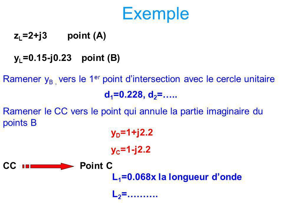 Adaptation par simple stub Procédure d'adaptation –1/ Représenter sur l'abaque l'impédance de charge normalisée –2/ Ramener l'admittance yLvers l'entr