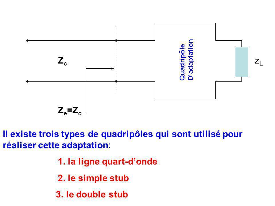 ZcZc Quadripôle D'adaptation ZLZL Z e =Z c Il existe trois types de quadripôles qui sont utilisé pour réaliser cette adaptation: 1.