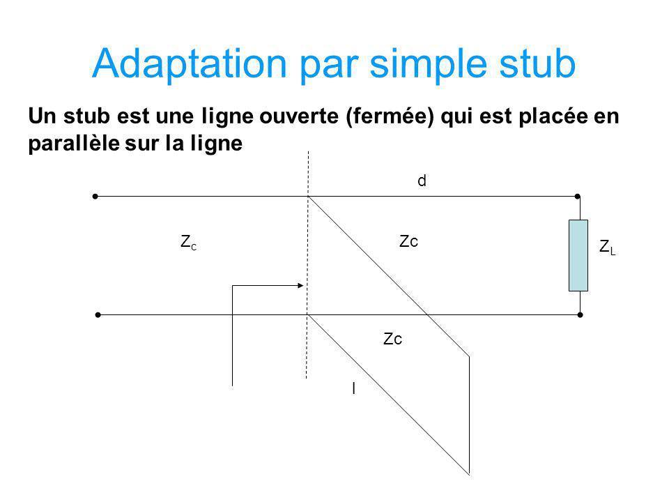 Adaptation par simple stub Un stub est une ligne ouverte (fermée) qui est placée en parallèle sur la ligne d l ZcZc Zc ZLZL