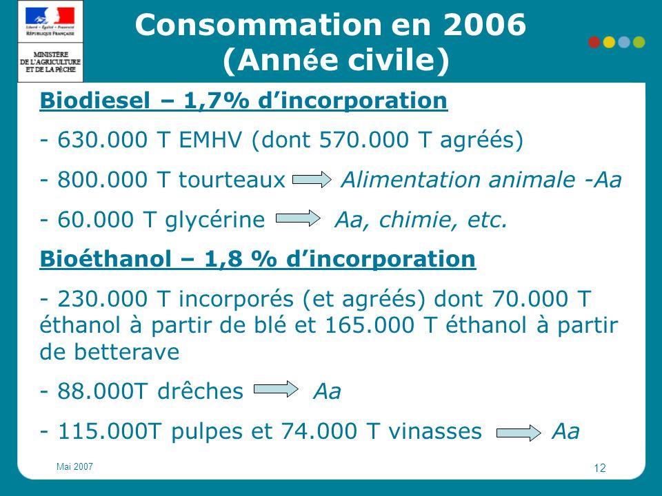 Mai 2007 12 Biodiesel – 1,7% d'incorporation - 630.000 T EMHV (dont 570.000 T agréés) - 800.000 T tourteaux Alimentation animale -Aa - 60.000 T glycér