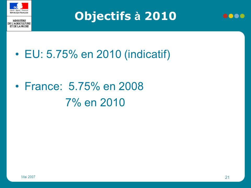Mai 2007 21 Objectifs à 2010 EU: 5.75% en 2010 (indicatif) France: 5.75% en 2008 7% en 2010