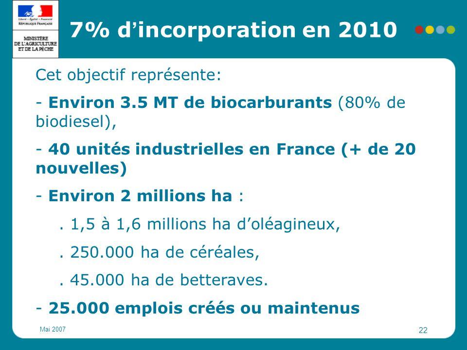 Mai 2007 22 Cet objectif représente: - Environ 3.5 MT de biocarburants (80% de biodiesel), - 40 unités industrielles en France (+ de 20 nouvelles) - E