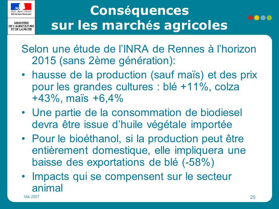 Mai 2007 29 Cons é quences sur les march é s agricoles Selon une étude de l'INRA de Rennes à l'horizon 2015 (sans 2ème génération): hausse de la produ
