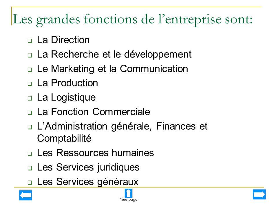 Les grandes fonctions de l'entreprise sont:  La Direction  La Recherche et le développement  Le Marketing et la Communication  La Production  La