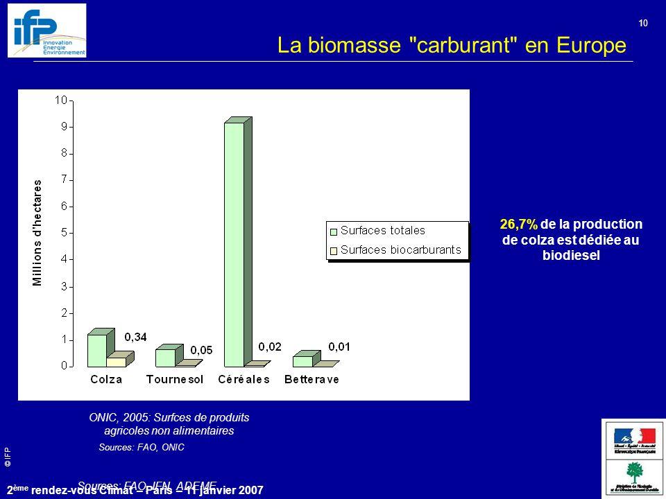 © IFP 2 ème rendez-vous Climat – Paris – 11 janvier 2007 10 26,7% de la production de colza est dédiée au biodiesel Sources: FAO, ONIC ONIC, 2005: Surfces de produits agricoles non alimentaires Sources: FAO, IFN, ADEME La biomasse carburant en Europe