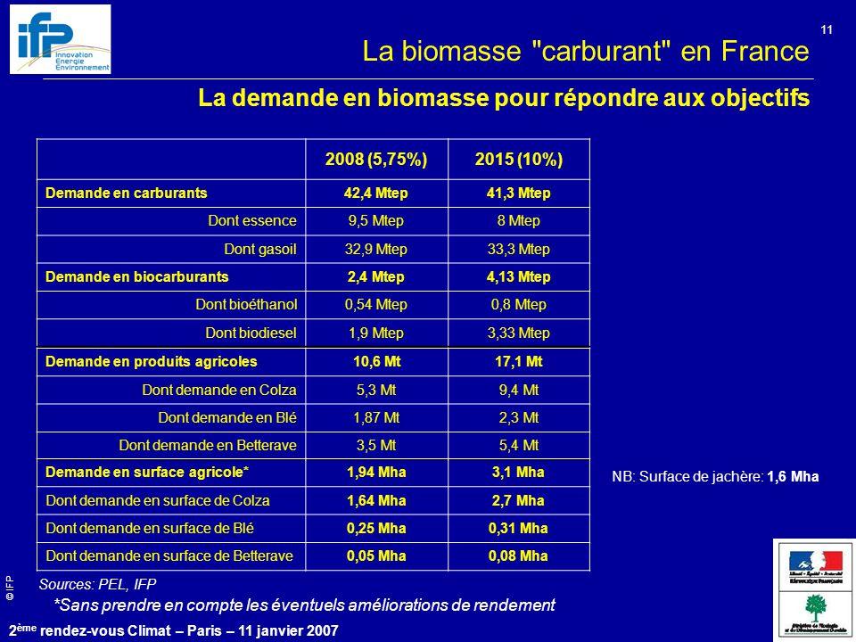 © IFP 2 ème rendez-vous Climat – Paris – 11 janvier 2007 11 La biomasse carburant en France La demande en biomasse pour répondre aux objectifs 2008 (5,75%)2015 (10%) Demande en carburants42,4 Mtep41,3 Mtep Dont essence9,5 Mtep8 Mtep Dont gasoil32,9 Mtep33,3 Mtep Demande en biocarburants2,4 Mtep4,13 Mtep Dont bioéthanol0,54 Mtep0,8 Mtep Dont biodiesel1,9 Mtep3,33 Mtep NB: Surface de jachère: 1,6 Mha Sources: PEL, IFP Demande en produits agricoles10,6 Mt17,1 Mt Dont demande en Colza5,3 Mt9,4 Mt Dont demande en Blé1,87 Mt2,3 Mt Dont demande en Betterave3,5 Mt5,4 Mt Demande en surface agricole*1,94 Mha3,1 Mha Dont demande en surface de Colza1,64 Mha2,7 Mha Dont demande en surface de Blé0,25 Mha0,31 Mha Dont demande en surface de Betterave0,05 Mha0,08 Mha *Sans prendre en compte les éventuels améliorations de rendement