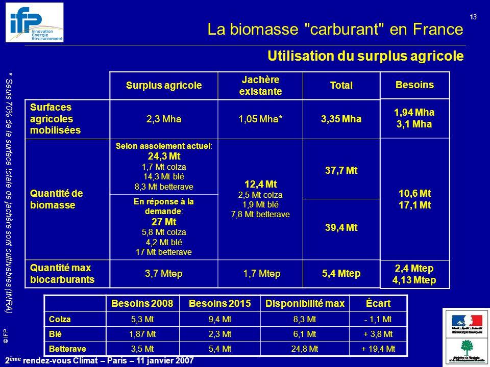 © IFP 2 ème rendez-vous Climat – Paris – 11 janvier 2007 13 Utilisation du surplus agricole Surplus agricole Jachère existante Total Surfaces agricoles mobilisées 2,3 Mha1,05 Mha*3,35 Mha Quantité de biomasse Selon assolement actuel: 24,3 Mt 1,7 Mt colza 14,3 Mt blé 8,3 Mt betterave 12,4 Mt 2,5 Mt colza 1,9 Mt blé 7,8 Mt betterave 37,7 Mt 39,4 Mt En réponse à la demande: 27 Mt 5,8 Mt colza 4,2 Mt blé 17 Mt betterave Quantité max biocarburants 3,7 Mtep 1,7 Mtep5,4 Mtep Besoins 2008Besoins 2015Disponibilité maxÉcart Colza5,3 Mt9,4 Mt8,3 Mt- 1,1 Mt Blé1,87 Mt2,3 Mt6,1 Mt+ 3,8 Mt Betterave3,5 Mt5,4 Mt24,8 Mt+ 19,4 Mt * Seuls 70% de la surface totale de jachère sont cultivables (INRA) Besoins 1,94 Mha 3,1 Mha 10,6 Mt 17,1 Mt 2,4 Mtep 4,13 Mtep La biomasse carburant en France