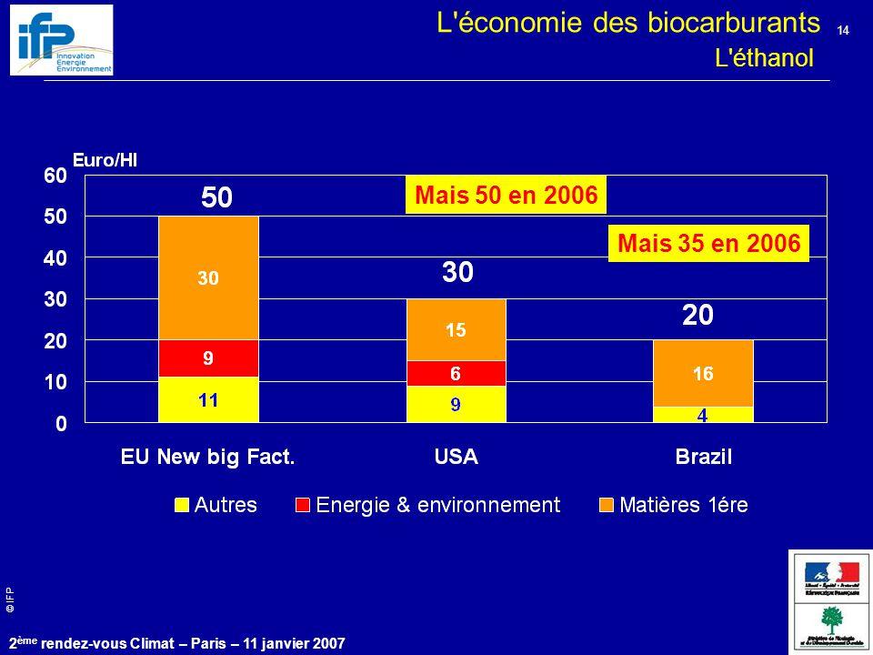 © IFP 2 ème rendez-vous Climat – Paris – 11 janvier 2007 14 effet investissement L éthanol L économie des biocarburants Mais 50 en 2006 Mais 35 en 2006