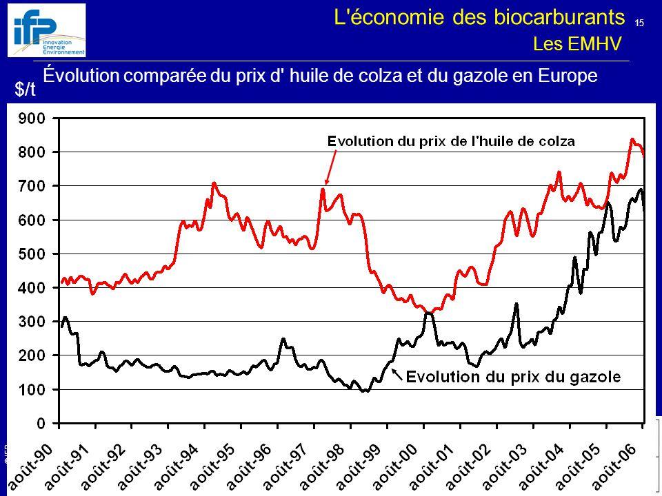 © IFP 2 ème rendez-vous Climat – Paris – 11 janvier 2007 15 Les EMHV L économie des biocarburants Évolution comparée du prix d huile de colza et du gazole en Europe $/t