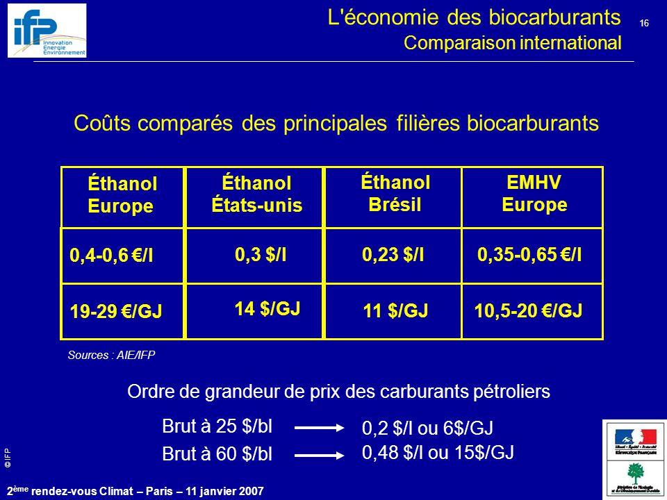 © IFP 2 ème rendez-vous Climat – Paris – 11 janvier 2007 16 Coûts comparés des principales filières biocarburants Éthanol Europe 0,4-0,6 €/l 0,3 $/l0,35-0,65 €/l 19-29 €/GJ 10,5-20 €/GJ 0,23 $/l 11 $/GJ 14 $/GJ Éthanol États-unis Éthanol Brésil EMHV Europe Ordre de grandeur de prix des carburants pétroliers Brut à 25 $/bl Brut à 60 $/bl 0,2 $/l ou 6$/GJ 0,48 $/l ou 15$/GJ Sources : AIE/IFP Comparaison international L économie des biocarburants