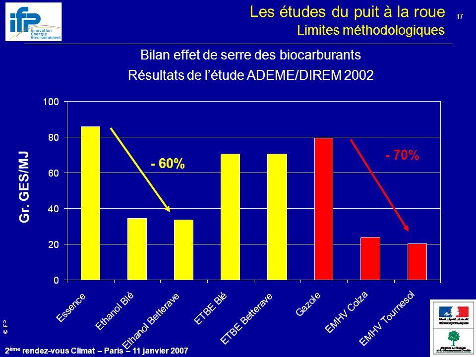 © IFP 2 ème rendez-vous Climat – Paris – 11 janvier 2007 17 Bilan effet de serre des biocarburants Résultats de l'étude ADEME/DIREM 2002 - 60% - 70% Gr.