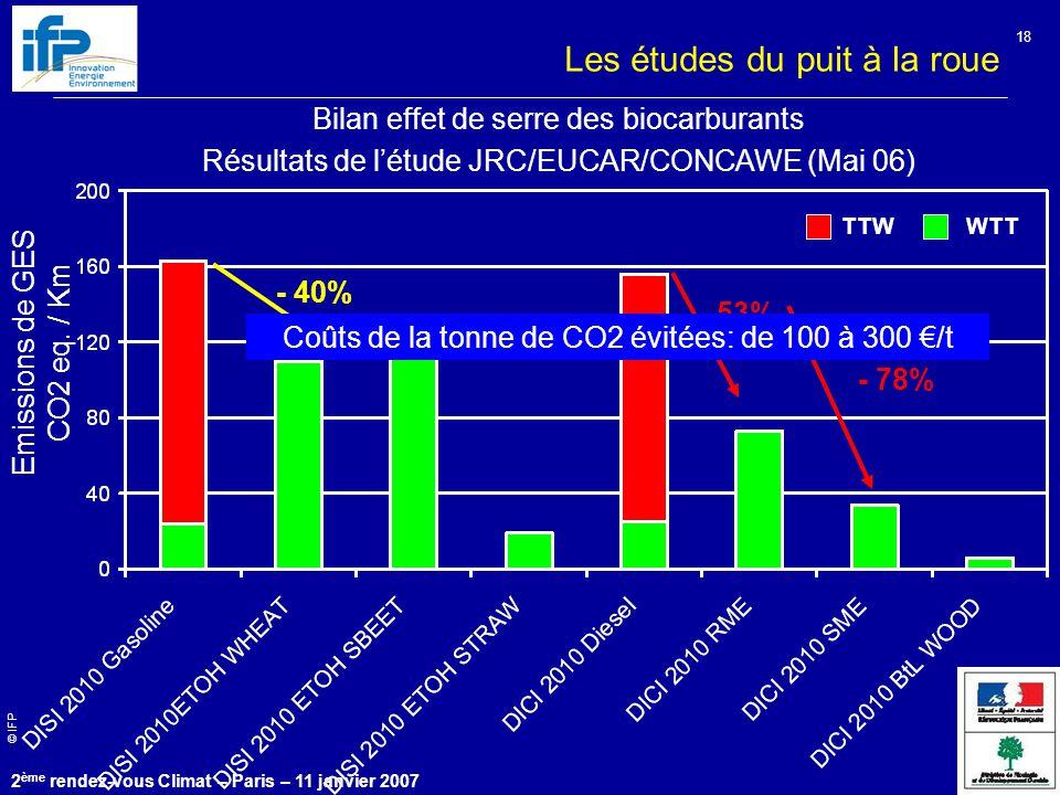 © IFP 2 ème rendez-vous Climat – Paris – 11 janvier 2007 18 Emissions de GES CO2 eq. / Km Les études du puit à la roue Bilan effet de serre des biocar