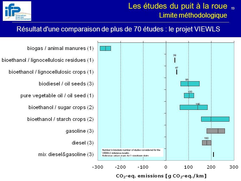 © IFP 2 ème rendez-vous Climat – Paris – 11 janvier 2007 19 Les études du puit à la roue Limite méthodologique Résultat d une comparaison de plus de 70 études : le projet VIEWLS
