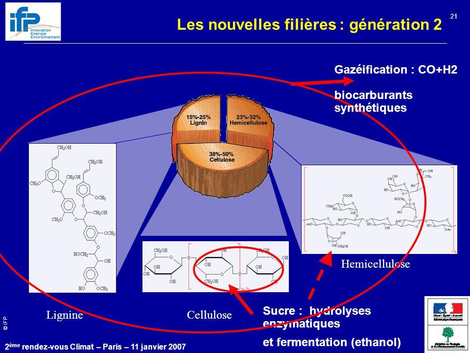 © IFP 2 ème rendez-vous Climat – Paris – 11 janvier 2007 21 Lignine Hemicellulose Cellulose Sucre : hydrolyses enzymatiques et fermentation (ethanol) Gazéification : CO+H2 biocarburants synthétiques Les nouvelles filières : génération 2