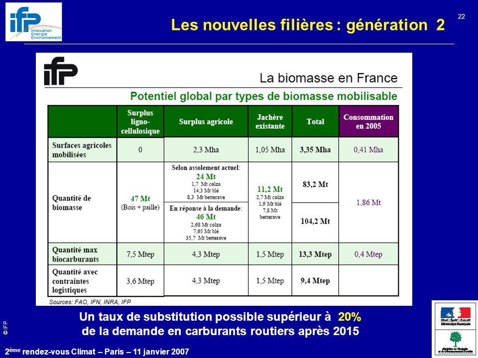 © IFP 2 ème rendez-vous Climat – Paris – 11 janvier 2007 22 Un taux de substitution possible supérieur à 20% de la demande en carburants routiers après 2015 Les nouvelles filières : génération 2