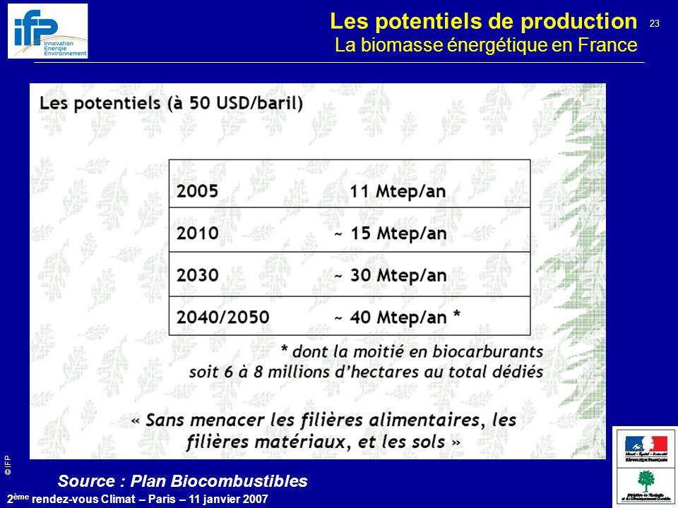 © IFP 2 ème rendez-vous Climat – Paris – 11 janvier 2007 23 Les potentiels de production La biomasse énergétique en France Source : Plan Biocombustibles