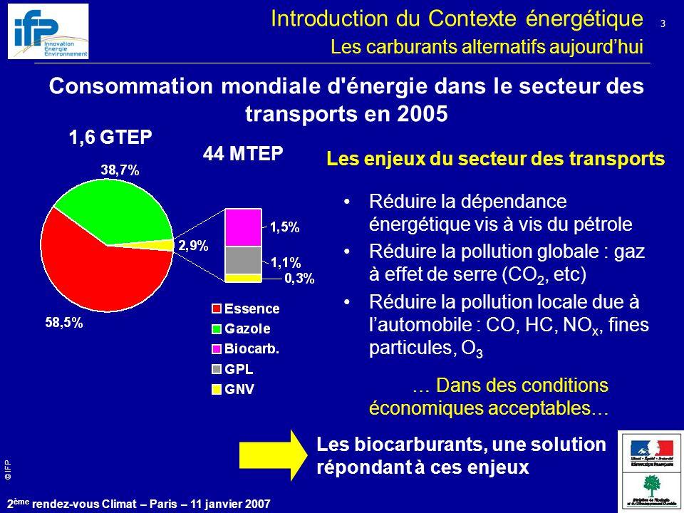 © IFP 2 ème rendez-vous Climat – Paris – 11 janvier 2007 3 Introduction du Contexte énergétique Les carburants alternatifs aujourd'hui Consommation mondiale d énergie dans le secteur des transports en 2005 1,6 GTEP 44 MTEP Les enjeux du secteur des transports Réduire la dépendance énergétique vis à vis du pétrole Réduire la pollution globale : gaz à effet de serre (CO 2, etc) Réduire la pollution locale due à l'automobile : CO, HC, NO x, fines particules, O 3 … Dans des conditions économiques acceptables… Les biocarburants, une solution répondant à ces enjeux