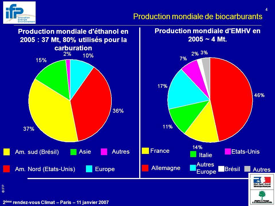 © IFP 2 ème rendez-vous Climat – Paris – 11 janvier 2007 4 Am. sud (Brésil) Am. Nord (Etats-Unis) Asie Production mondiale d'éthanol en 2005 : 37 Mt,