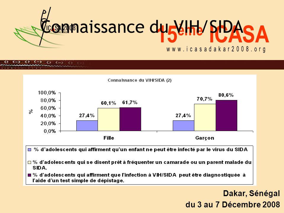 15 ème ICASA Dakar, Sénégal du 3 au 7 Décembre 2008 Connaissance du VIH/SIDA
