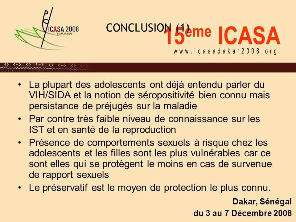 15 ème ICASA Dakar, Sénégal du 3 au 7 Décembre 2008 CONCLUSION (1) La plupart des adolescents ont déjà entendu parler du VIH/SIDA et la notion de séropositivité bien connu mais persistance de préjugés sur la maladie Par contre très faible niveau de connaissance sur les IST et en santé de la reproduction Présence de comportements sexuels à risque chez les adolescents et les filles sont les plus vulnérables car ce sont elles qui se protègent le moins en cas de survenue de rapport sexuels Le préservatif est le moyen de protection le plus connu.