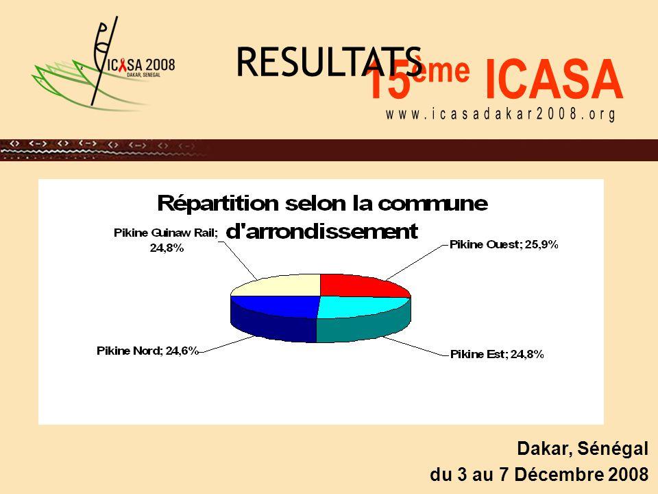 15 ème ICASA Dakar, Sénégal du 3 au 7 Décembre 2008 Perception et attitudes vis-à-vis de l'abstinence -Perception et attitudes vis-à-vis de l'abstinence Dans l'ensemble, les adolescents se disent conscients de l'importance de l'abstinence.