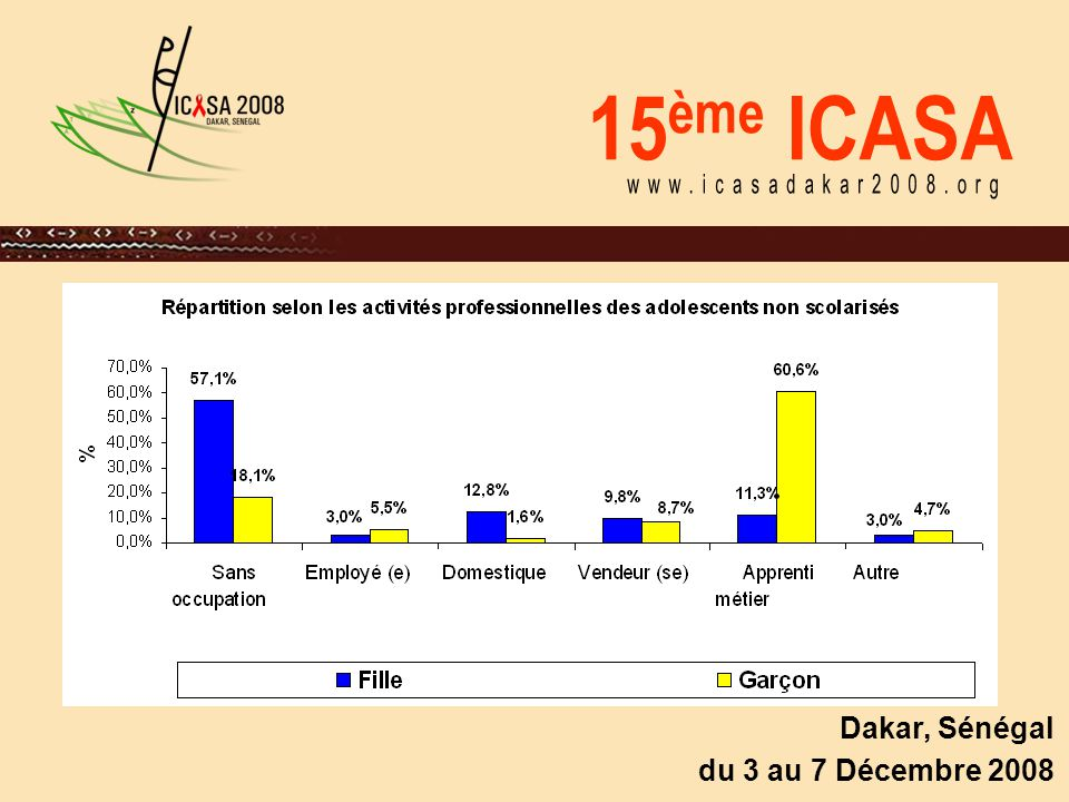 15 ème ICASA Dakar, Sénégal du 3 au 7 Décembre 2008 Connaissances sur les IST