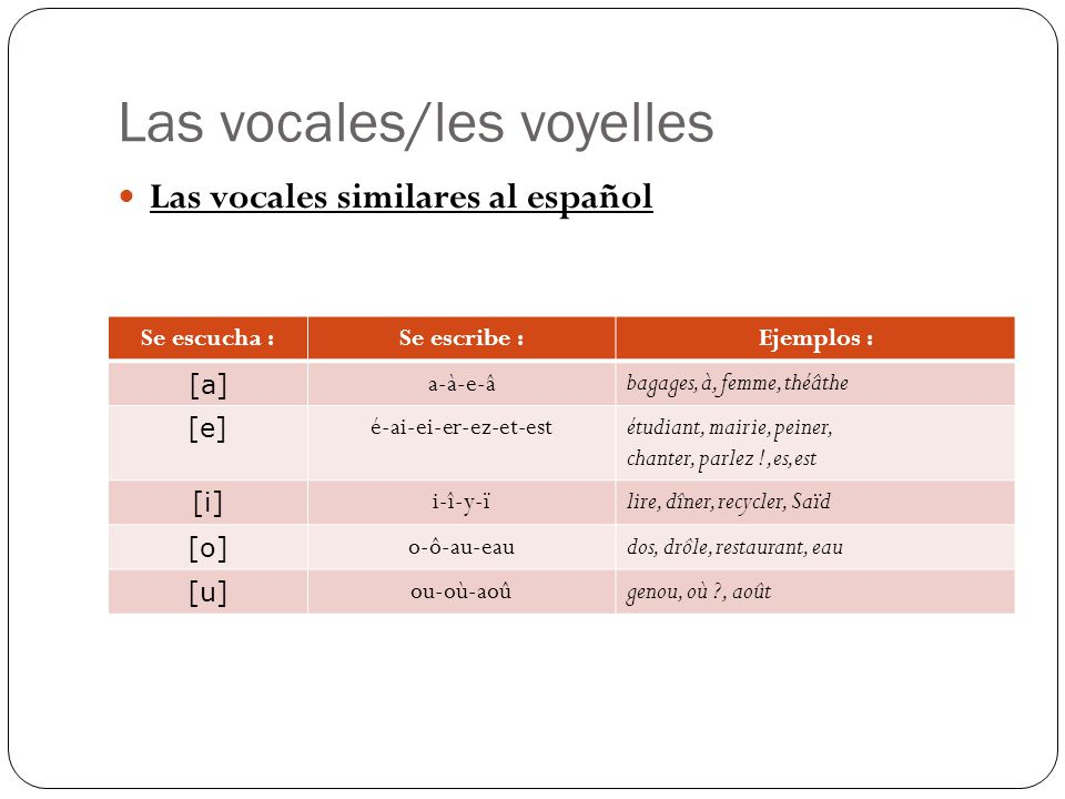 Las vocales/les voyelles Las vocales similares al español Se escucha :Se escribe :Ejemplos : [a] a-à-e-â bagages, à, femme, théâthe [e] é-ai-ei-er-ez-et-estétudiant, mairie, peiner, chanter, parlez !,es,est [i] i-î-y-ïlire, dîner, recycler, Saïd [o] o-ô-au-eaudos, drôle, restaurant, eau [u] ou-où-aoûgenou, où ?, août