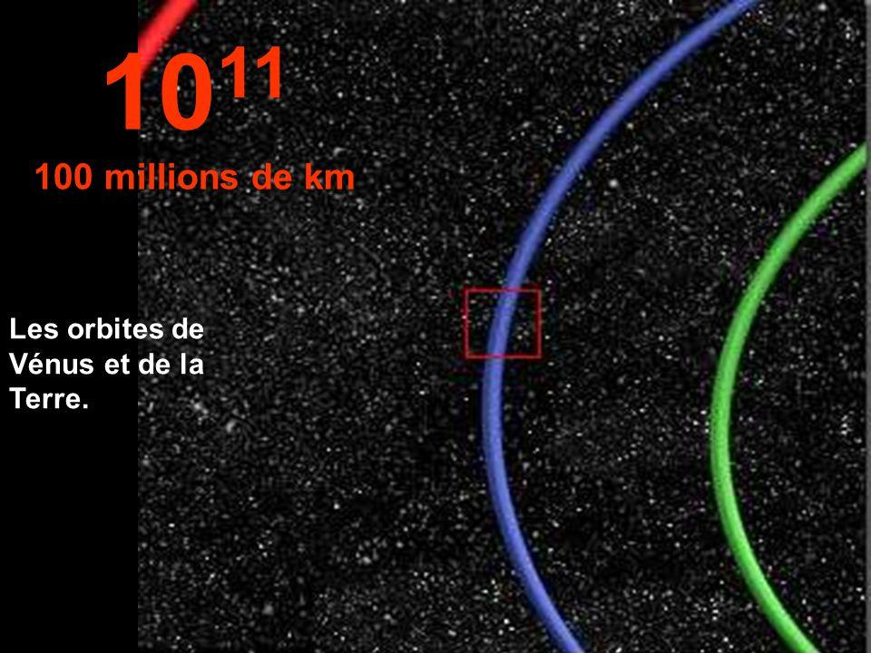 Une partie de l'orbite terrestre en bleu. 10 10 Millions de km