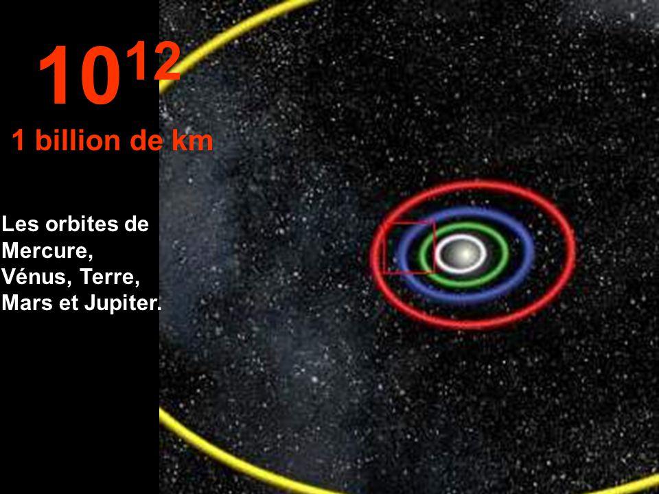 10 11 100 millions de km Les orbites de Vénus et de la Terre.