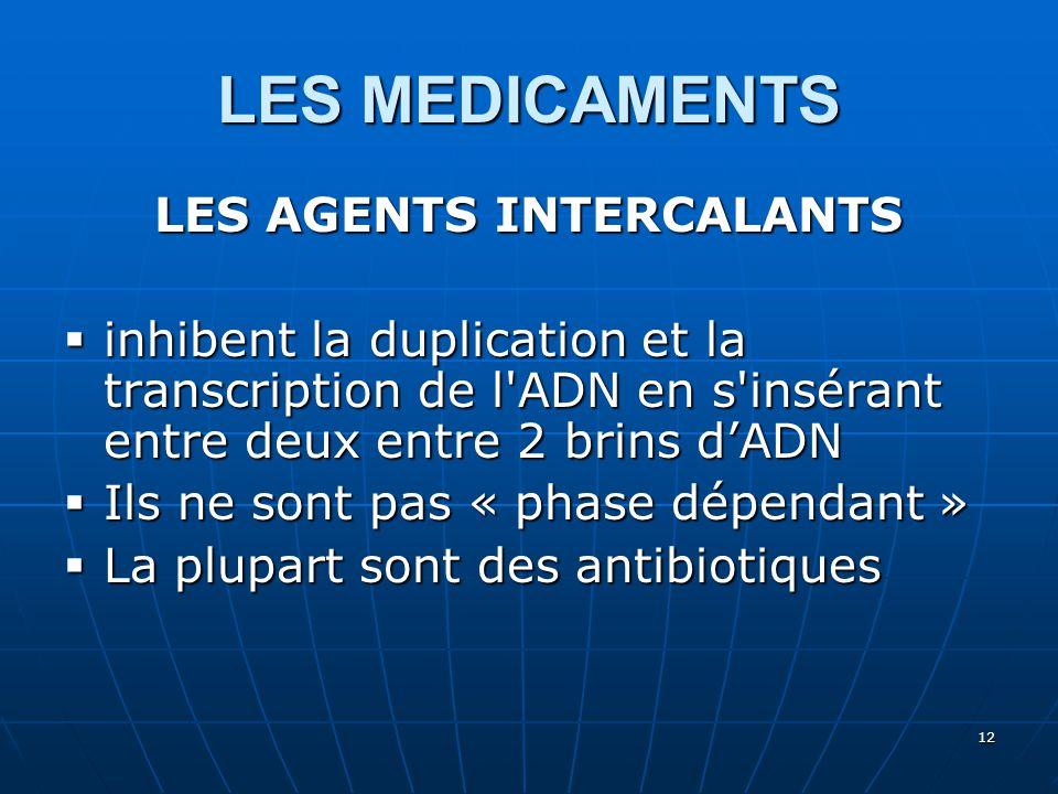 LES MEDICAMENTS LES AGENTS INTERCALANTS  inhibent la duplication et la transcription de l'ADN en s'insérant entre deux entre 2 brins d'ADN  Ils ne s