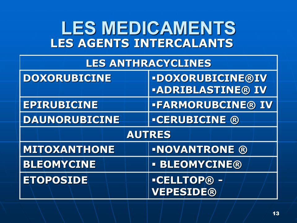 LES MEDICAMENTS LES AGENTS INTERCALANTS 13 LES ANTHRACYCLINES DOXORUBICINE  DOXORUBICINE®IV  ADRIBLASTINE® IV EPIRUBICINE  FARMORUBCINE® IV DAUNORU