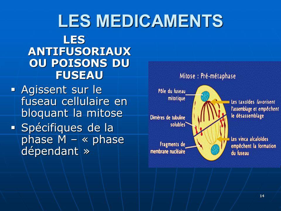 LES MEDICAMENTS LES ANTIFUSORIAUX OU POISONS DU FUSEAU  Agissent sur le fuseau cellulaire en bloquant la mitose  Spécifiques de la phase M – « phase