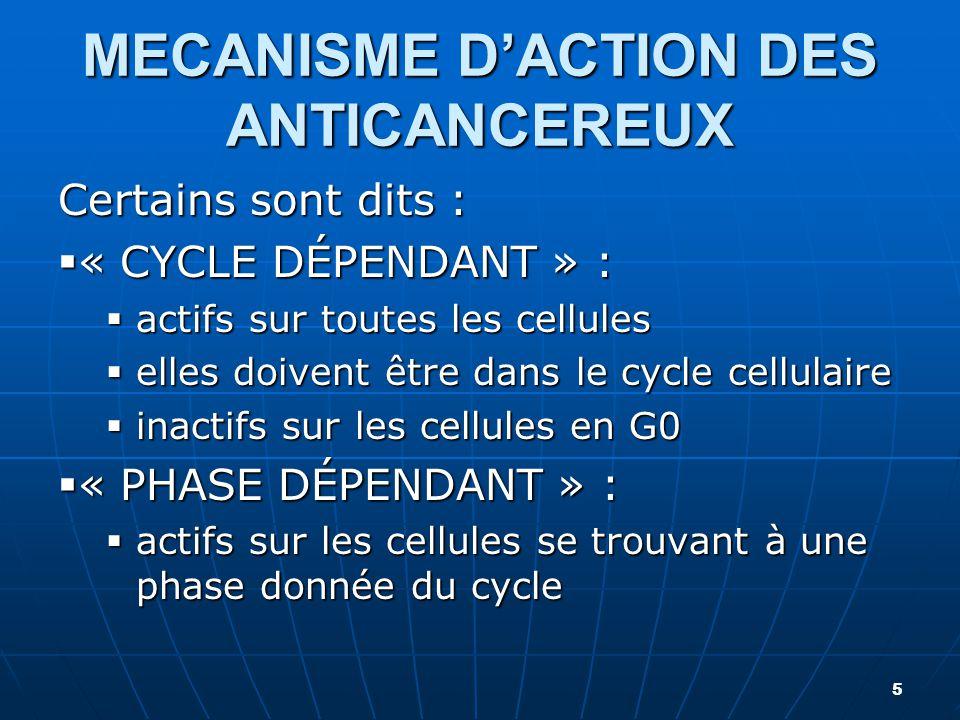 MECANISME D'ACTION DES ANTICANCEREUX Certains sont dits :  « CYCLE DÉPENDANT » :  actifs sur toutes les cellules  elles doivent être dans le cycle