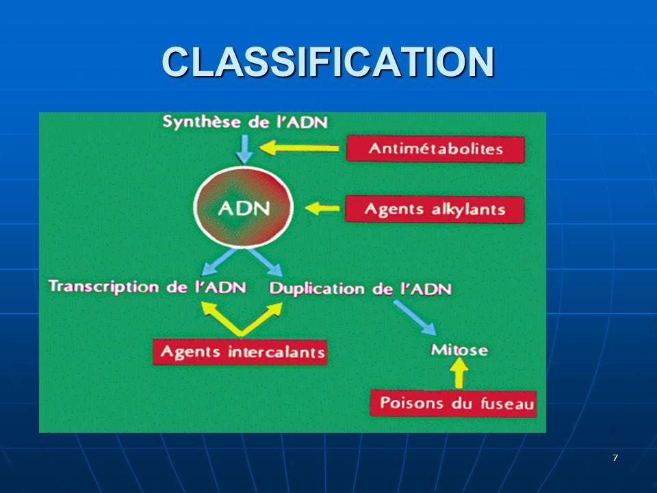LES MEDICAMENTS LES ANTIMETABOLITES  Inhibent la synthèse des acides nucléiques  Agissent à la phase S du cycle : médicaments « phase dépendant »  Responsables de la mort de la cellule 8