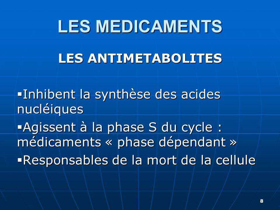 LES MEDICAMENTS LES ANTIMETABOLITES 9 LES ANTIFOLIQUES  METHOTREXATE : METHOTREXATE cp ® - NOVATREX cp ® LES ANTIPURIQUES  6-MERCAPTOPURINE : PURINETHOL cp  FLUDARABINE : FLUDARA cp et IV® - LES ANTI PYRIDIMIQUES  FLUORO – URACILE®  CYTARABINE : ARACYTINE IV® AUTRES  HYDREA cp ® - ASPARGINASE : KIDROLASE®