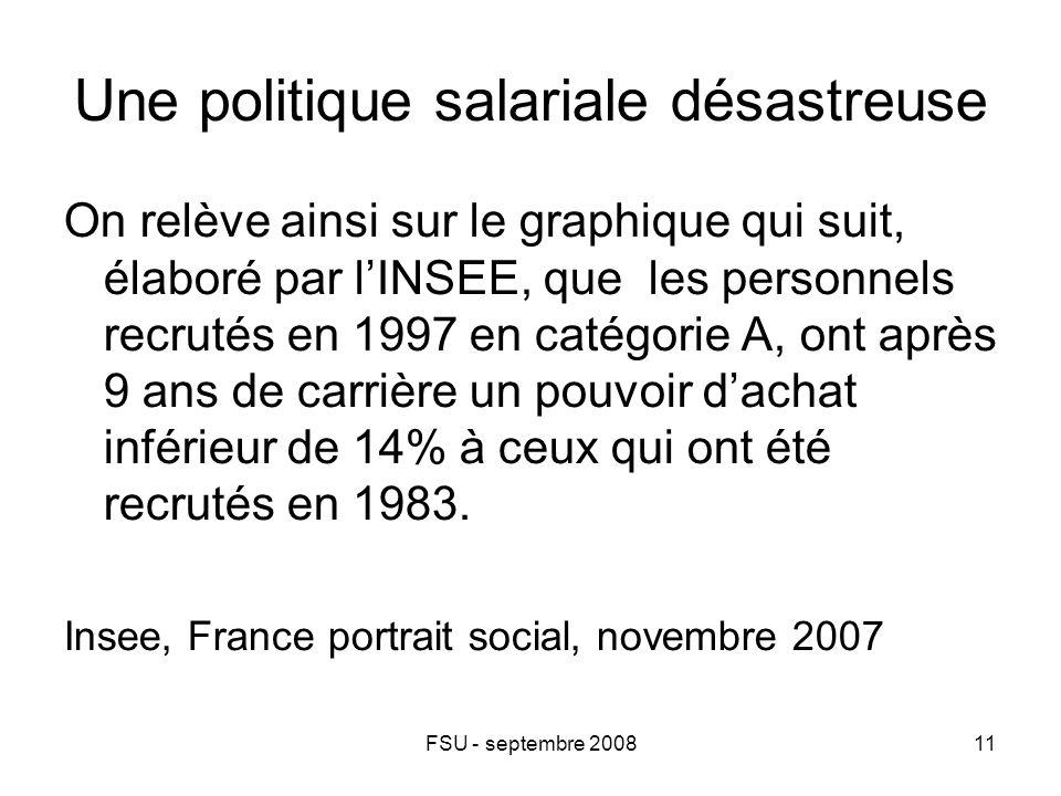 FSU - septembre 200811 Une politique salariale désastreuse On relève ainsi sur le graphique qui suit, élaboré par l'INSEE, que les personnels recrutés en 1997 en catégorie A, ont après 9 ans de carrière un pouvoir d'achat inférieur de 14% à ceux qui ont été recrutés en 1983.