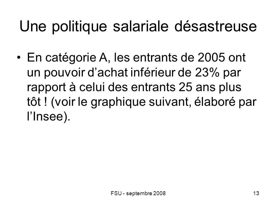 FSU - septembre 200813 Une politique salariale désastreuse En catégorie A, les entrants de 2005 ont un pouvoir d'achat inférieur de 23% par rapport à celui des entrants 25 ans plus tôt .
